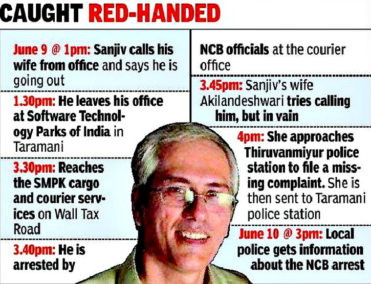 Sanjiv Juve India caught on Cocaine