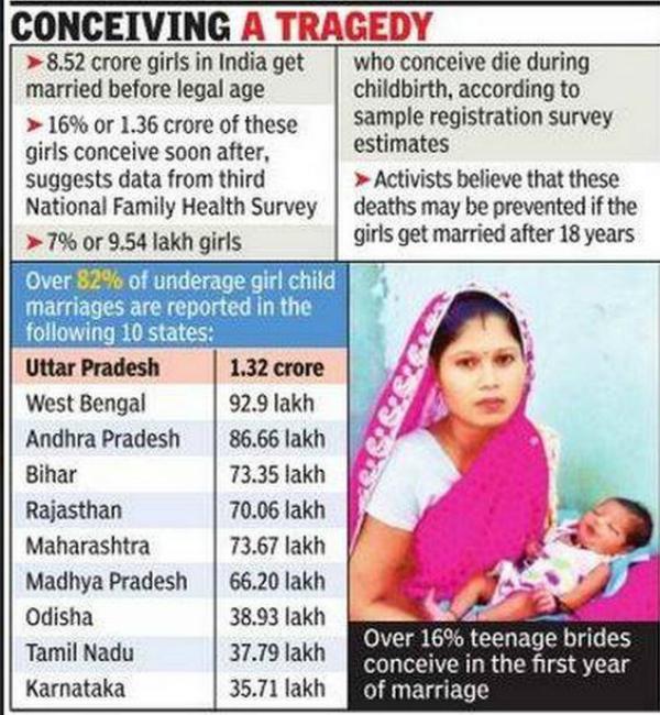 child marriage india