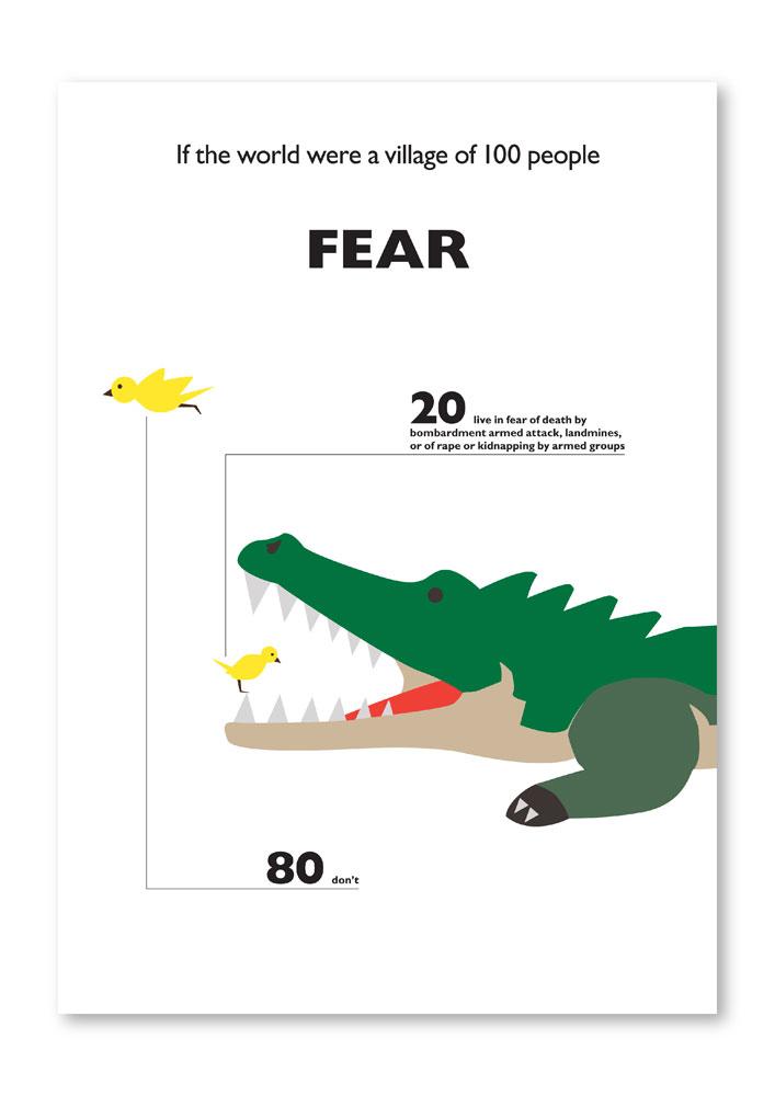 Fear graph