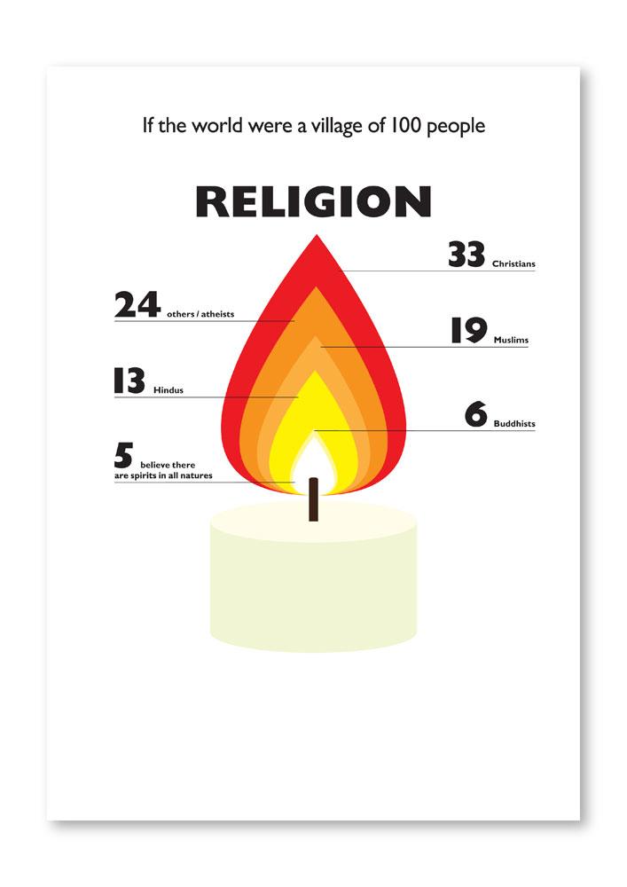 Religion graph