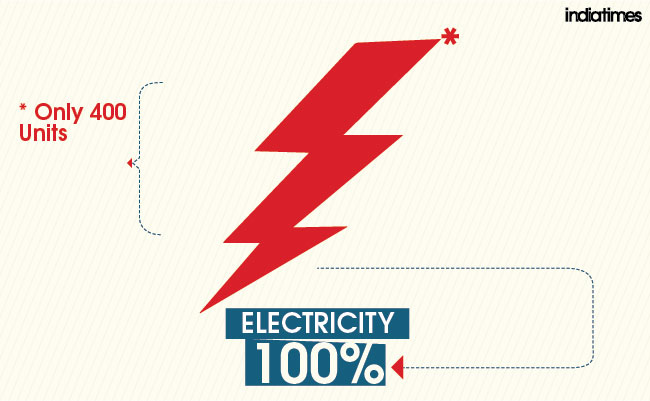 aap electricity