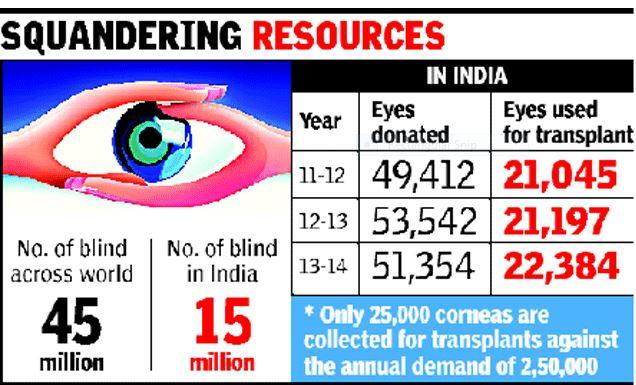 Eye Donation Statistics