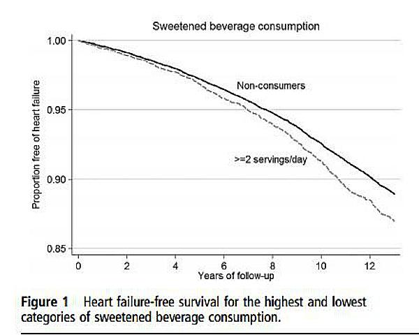 graph soda mens health heart risk
