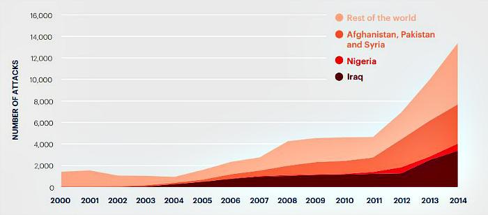 terror graph 1