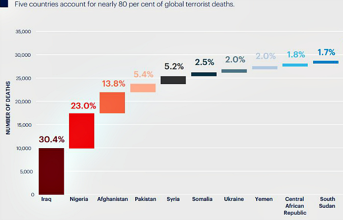 These 5 Countries Have Together Suffered Over 80% Of All Terror Related Deaths Across The World