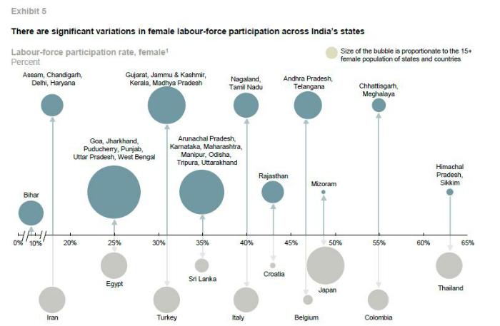 india gender comparison