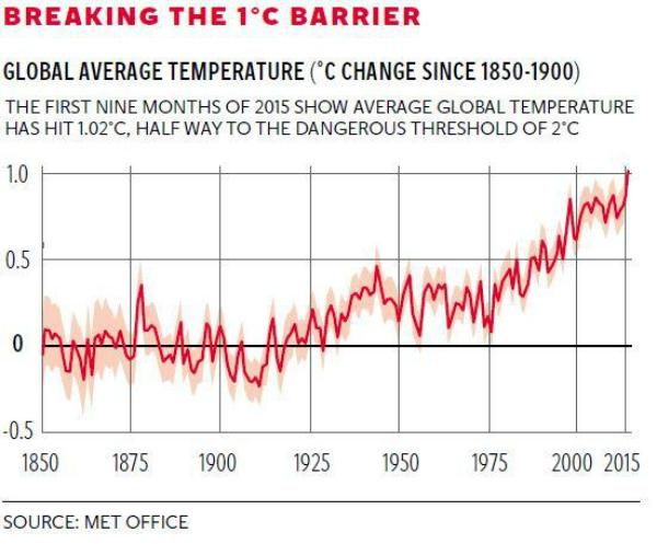 met office climate change