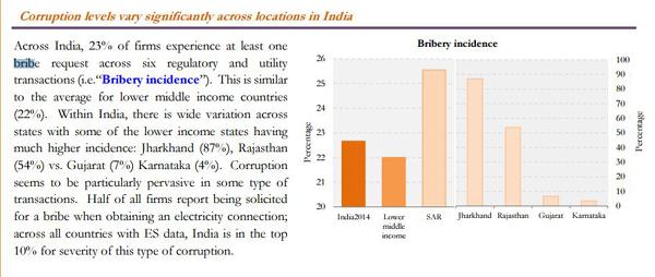 Corruption stats