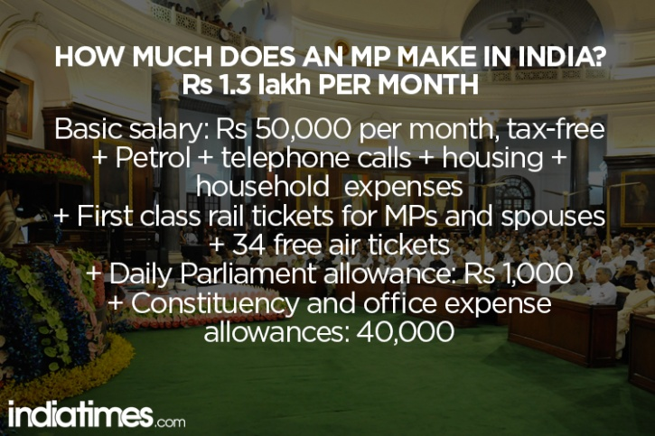 india mp salary breakup