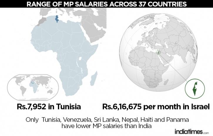 India salaries of MPs vs world