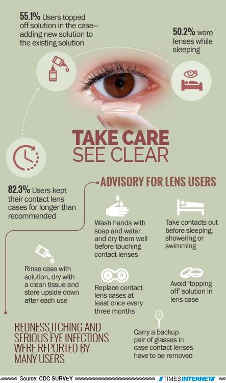 Contant Lens Tips
