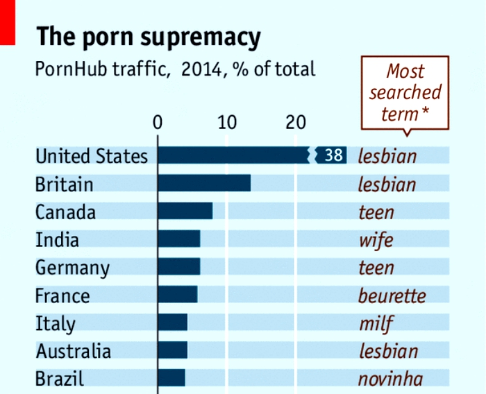 Indians are 4th biggest consumers of porn, wife is most searched term