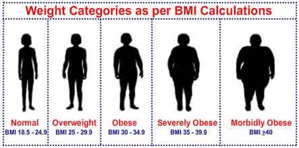 India Underweight