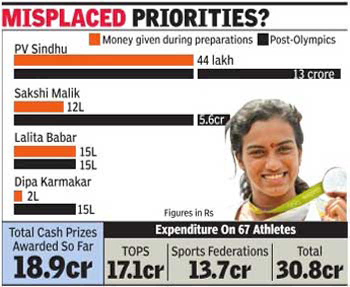 India stingy during training, splurges after medals won