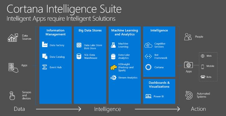 Cortana Intelligent Suite
