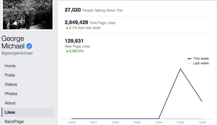 George Michael FB Page Likes