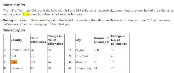 Hurun billionaires india