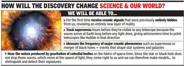 Gravitational waves discovery