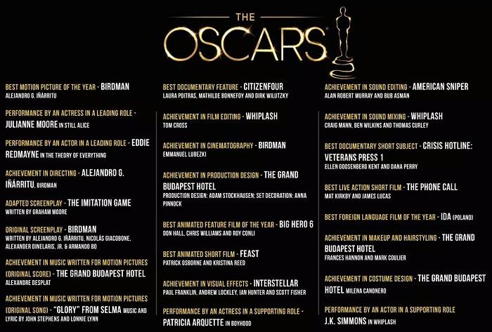 Oscars Winner List