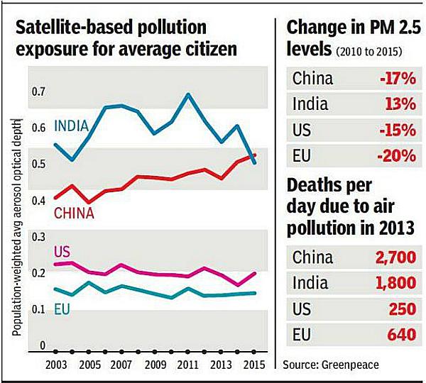 pollution india china