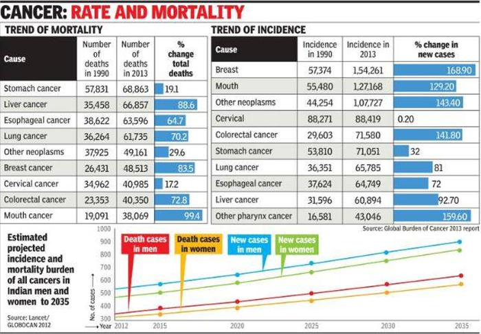 India has just 2,000 oncologists for 10 million patients