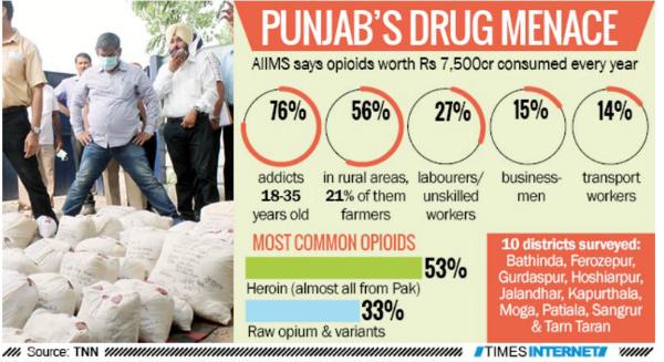 Punjab drug menace