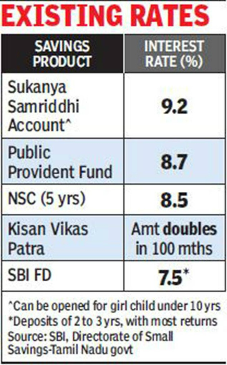 Government To Cut Interest Of Your PPF, FDs
