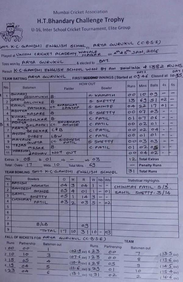 1st innings scorecard