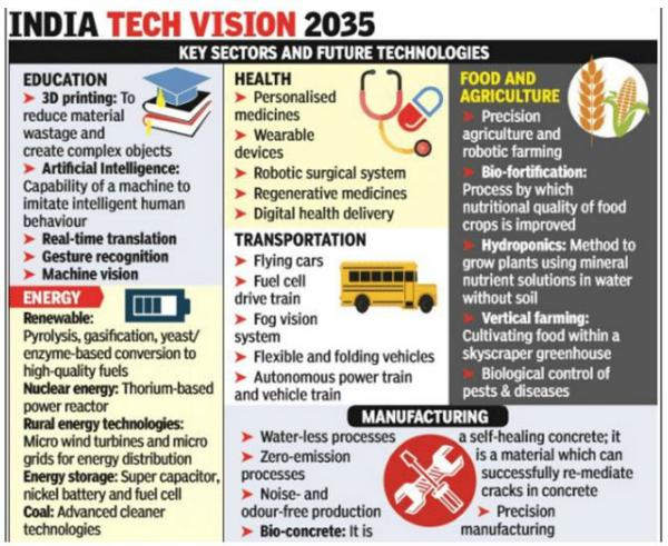 tech vision 2035 india