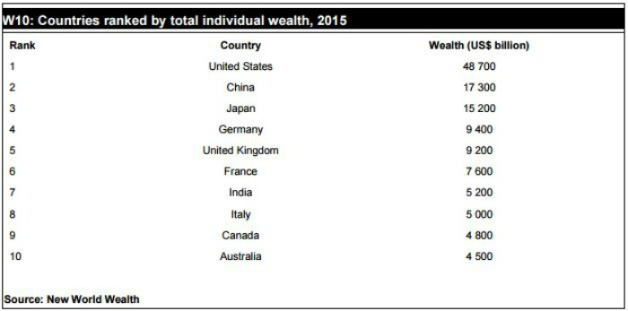 New World Wealth