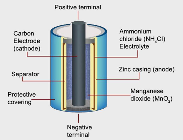 zinc bromide redox flow battery