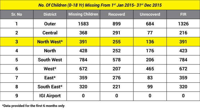 Disturbing: 22 Children Go Missing From National Capital Everyday, Outer Delhi Most Unsafe For Children