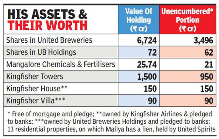 No Liabilities And Just Rs 9,500 In Hand Vijay Mallya Claimed In His 2010 Election Affidavit