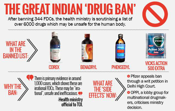 After Cough Syrups, 500 More Drugs, Including Antibiotics And Anti-Diabetic Drugs, May Face Ban