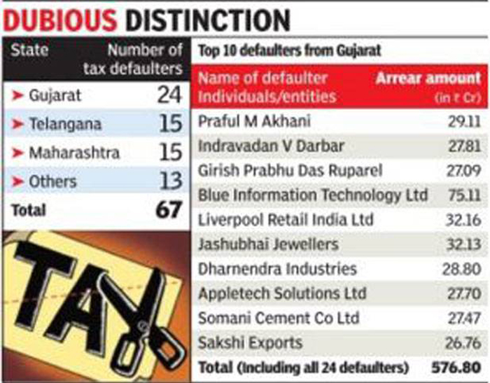 Gujarat Tops The List Of Income Tax Defaulters In The Country