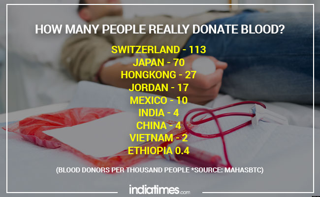 Not enough Blood Banks to arrest the Blood Bath