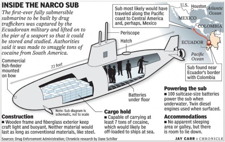 narco sub inside