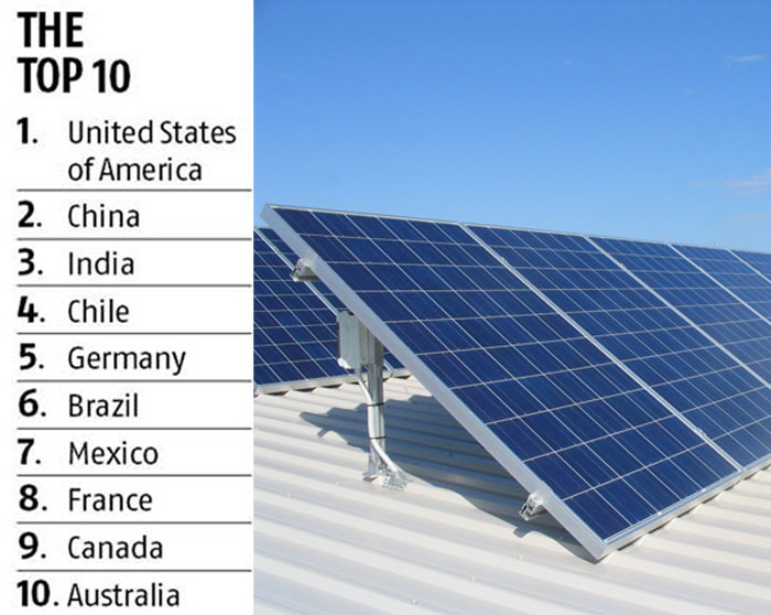 Government's Strong Focus Bags India Third Place In Renewable Energy Country