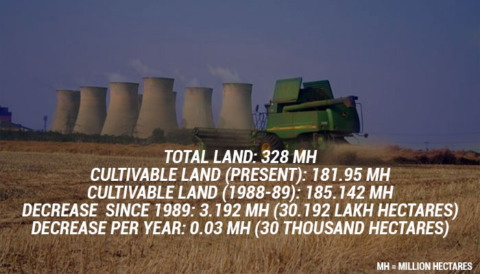 With 30 K Hectares Cultivable  Land Decreasing Per Year, Food Surplus India Might Become Food D