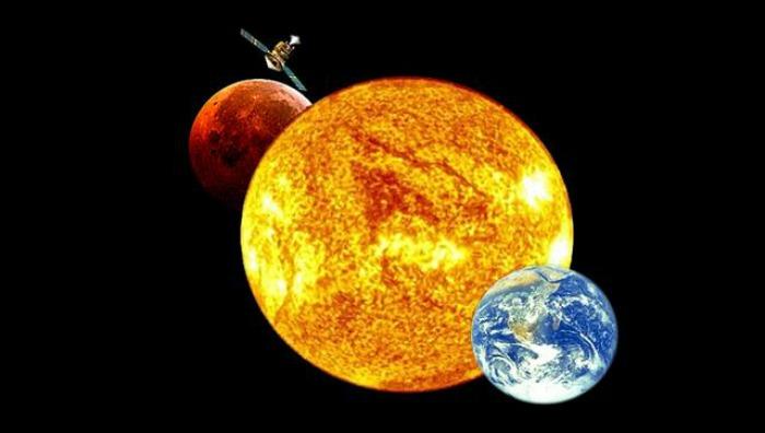 Mars, Earth, Sun