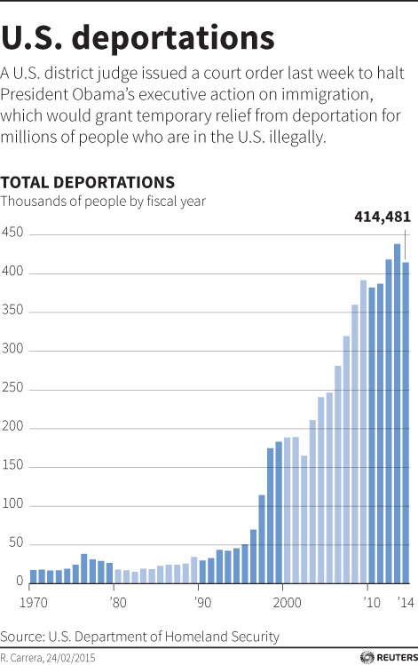 US deportation