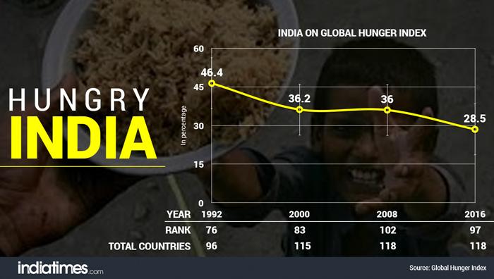 poor india
