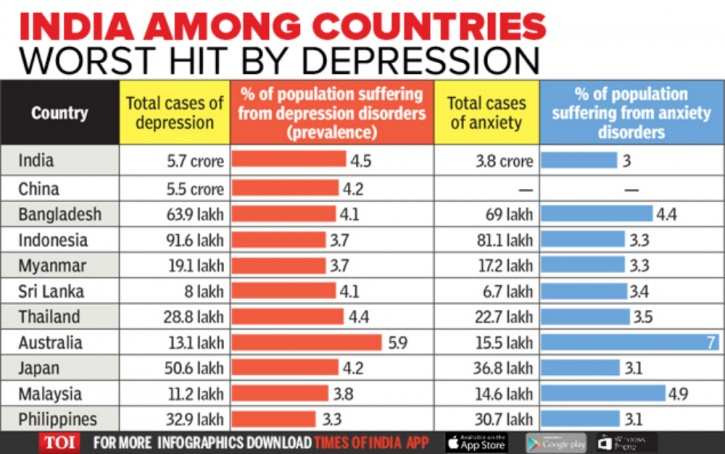 You May Be Depressed And Not Even Know It, As India Is One Of The ...
