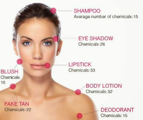 Cosmetic usage by women in India
