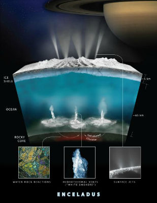 This graphic illustrates how Cassini scientists think water interacts with rock at the bottom of the ocean of Saturn