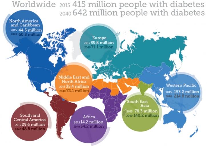 Diabetes statistics worldwide