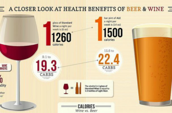 Stick to wine or spirits instead of beer to reduce caloric intake