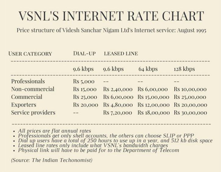 VSNL Data Card