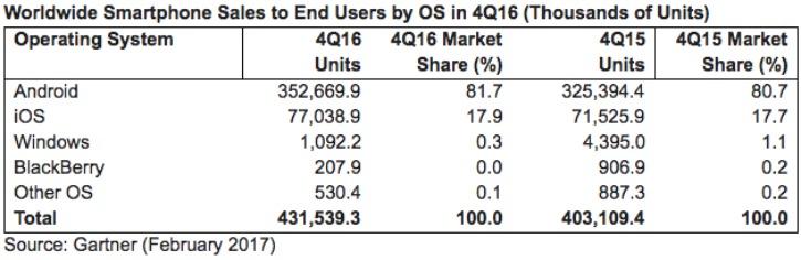 Smartphone OS Marketshare Q4 2016 Gartner