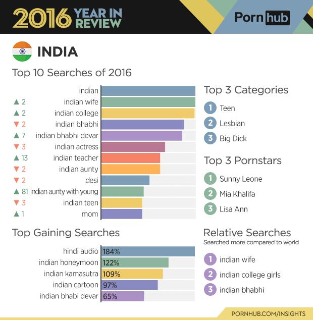 pornhub year report